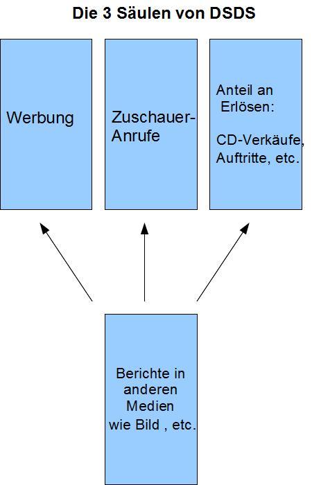 DSDS Grafik