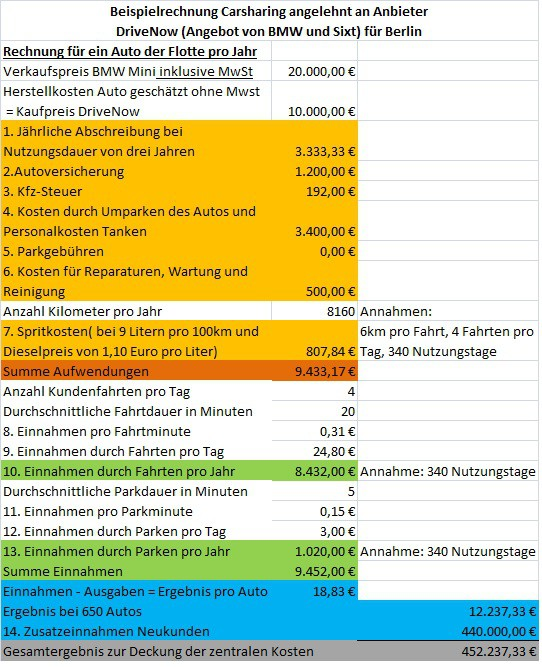Carsharing Kalkulation2