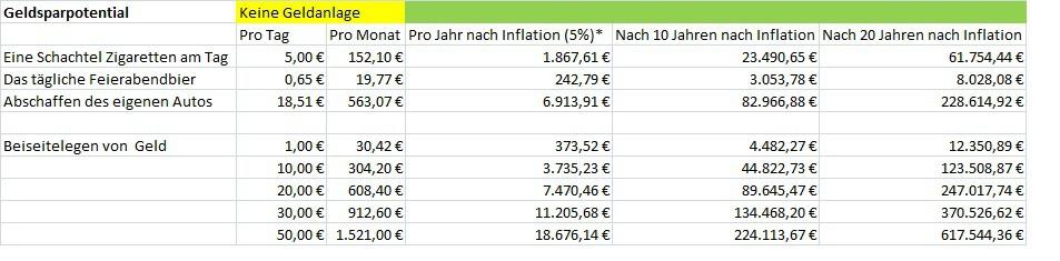 Geld sparen tabelle