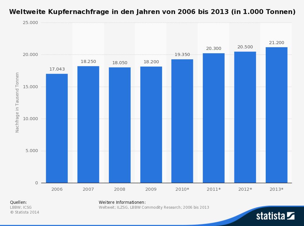 Steffen Tiemann - statistic_id156043_weltweite-kupfernachfrage-bis-2013