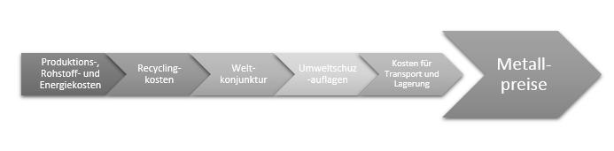Steffen_Tiemann_-_Metallpreise_Faktoren