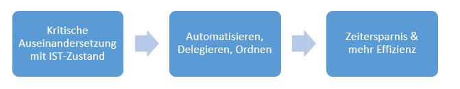Steffen_Tiemann-Arbeitsabaluf_001