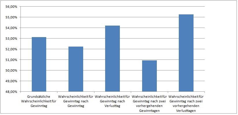 grafik-boersenwahrscheinlichkeiten-3