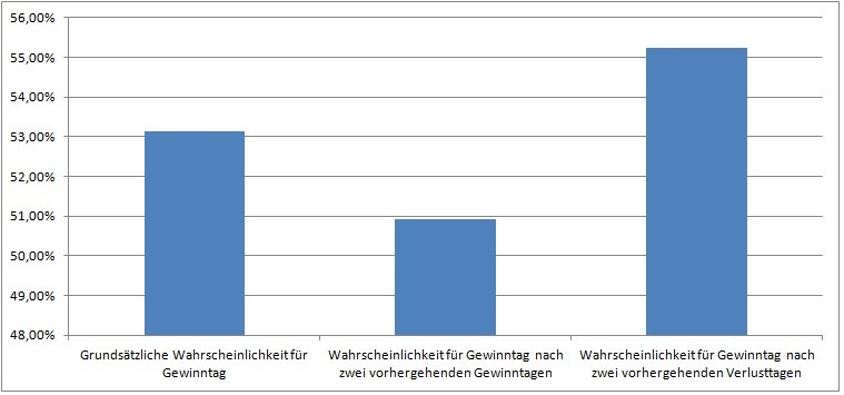 grafik-boersenwahrscheinlichkeiten-vortag2